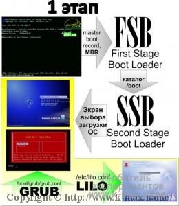 Первая стадия загрузки Linux