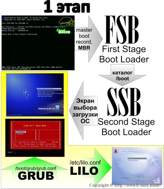 Загрузка Linux, stage one