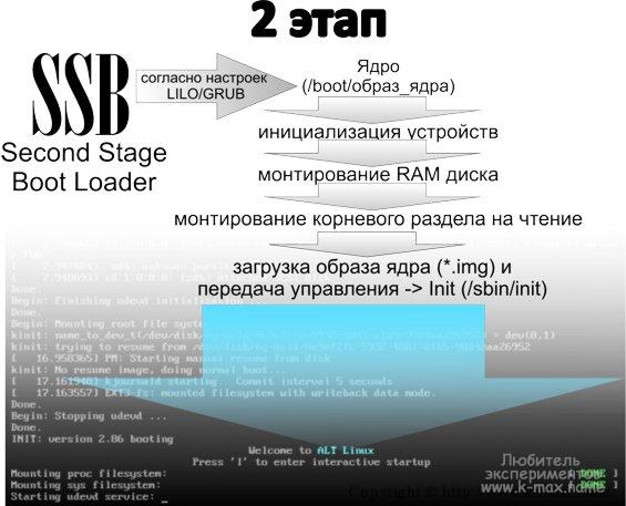 Вторая стадия загрузки Linux