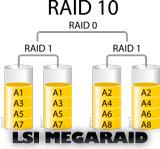 настройка RAID10 на LSI MegaRAID