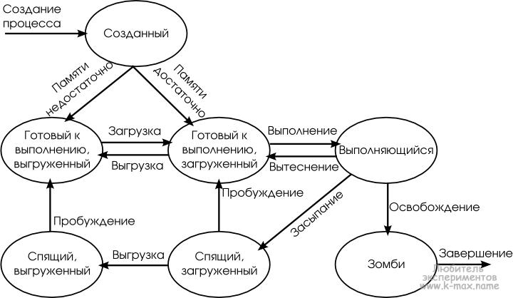 Состояния процессов Linux