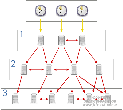 схема работы NTP stratum