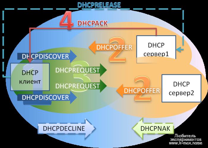 Схема работы DHCP протокола