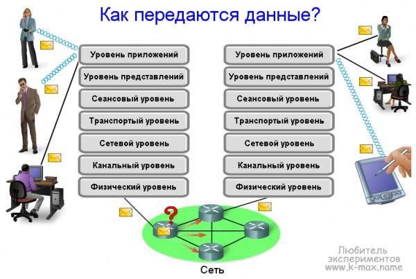 Модель сетевого взаимодействия OSI