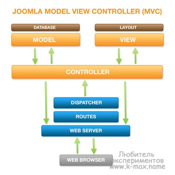 модель mvc