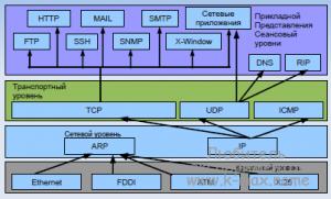 OSI в Linux
