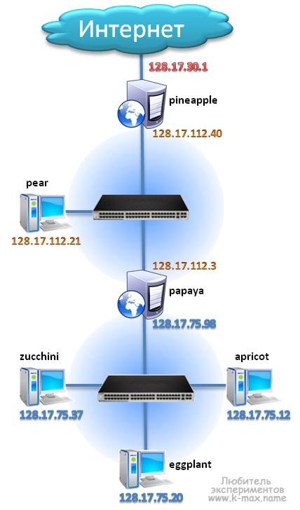 пример маршрутизируемой сети