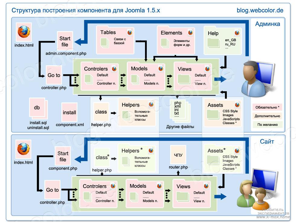 структура Model-View-Controller