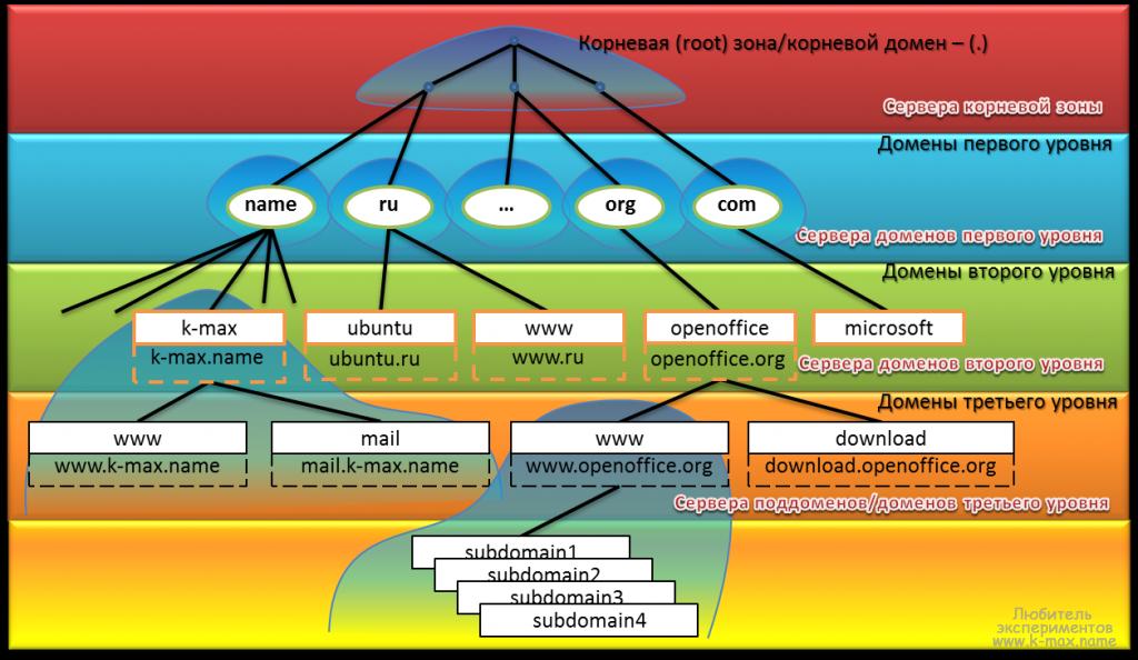 Сетевые технологии / DNS сервер BIND (теория)