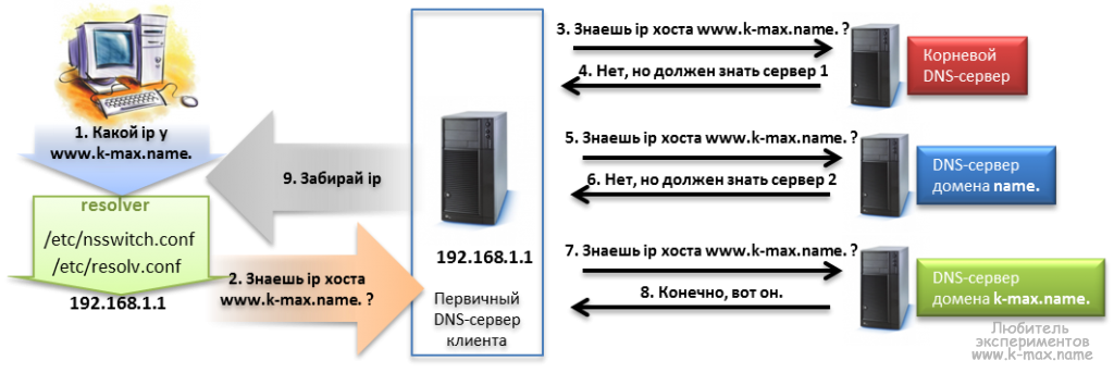 порядок прохождения DNS запросов