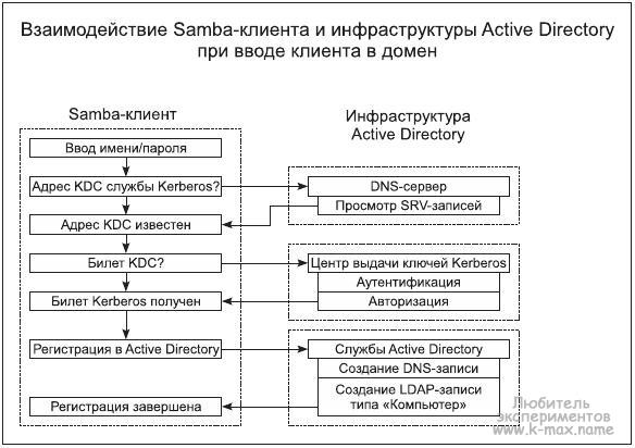 взаимодействие SAMBA и Active Directory
