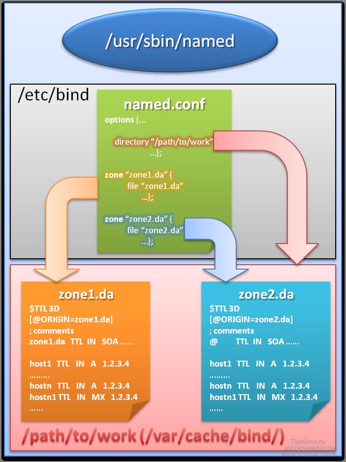 демон named DNS сервера BIND