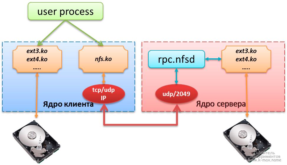 Обращение к файлу, расположенному на сервере NFS