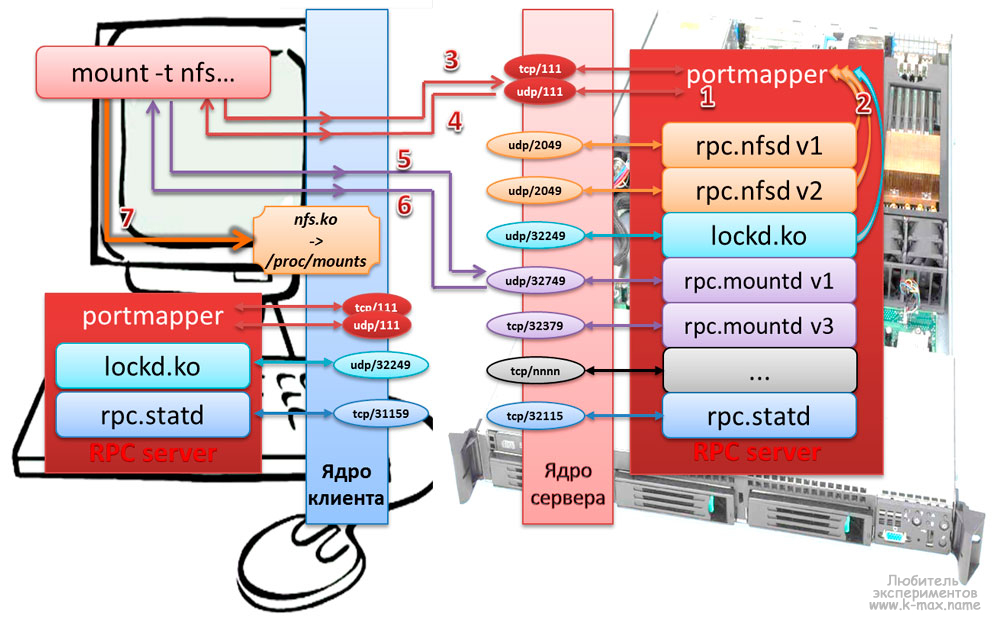 процесс монтирования NFS каталога