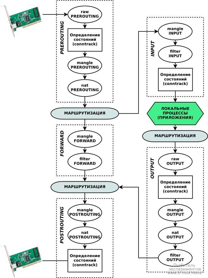 Архитектура netfiler/iptables в схеме