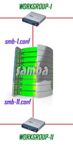 samba, два интерфейса, два конфига
