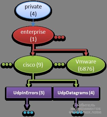 MIB SNMP ветка enterprise
