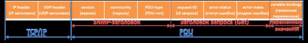 структура пакета SNMP