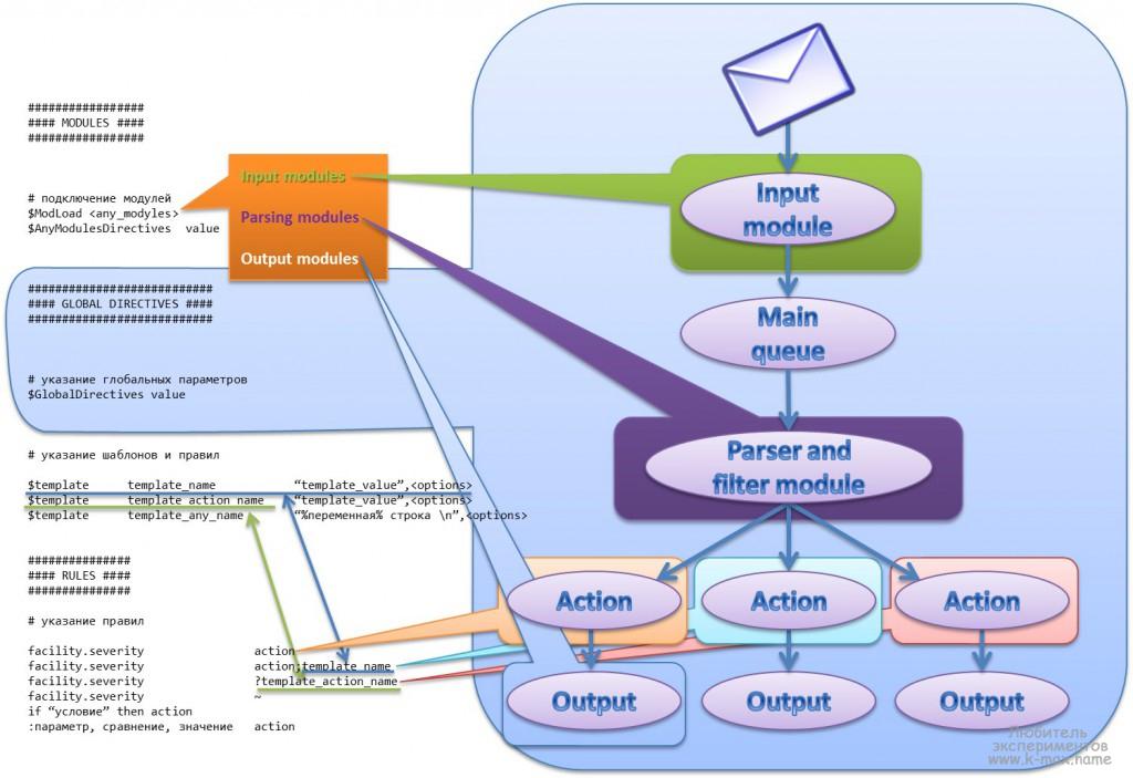 архитектура прохождения сообщения rsyslog