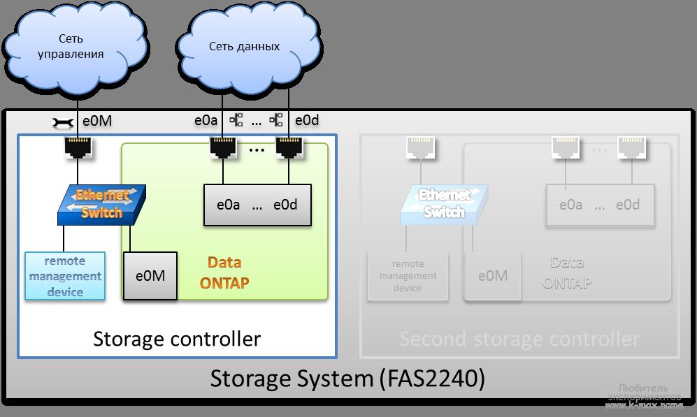 NetApp SP (Service Processor) и другие интерфейсы